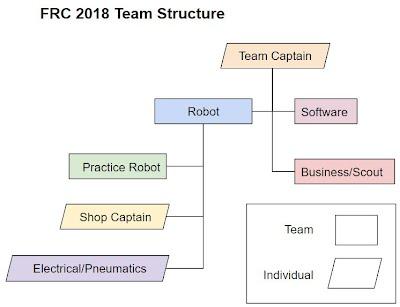 2018 FRC Leadership Structure - Pearce Robotics Team